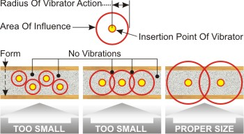 Radius of Vibrator Action